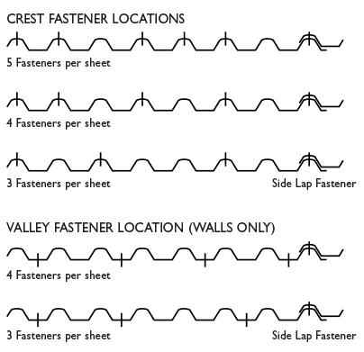 Fastener Locations